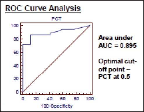 Figure 1: Logistic regression analysis was done to determine the association between severe CDAD and PCT and receiver operating characteristic (ROC) curve analysis was done to determine the best cut-off point for PCT