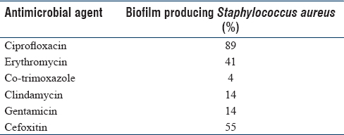 Table 6: Antibiotic resistance pattern of biofilm producing <i>Staphylococcus aureus</i>